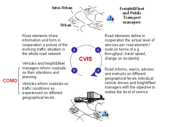 CVIS applications and cooperation model